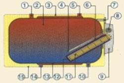 fekvő villanybojler hőcserélővel és anélkül, OKCV, OKCEV