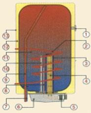 függeszthető kombinált elektromos bojler, OKC, OKCE