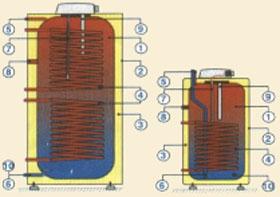 álló hőcserélős bojler, 1 vagy 2 hőcserélővel